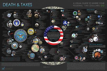 Death and Taxes 2009