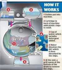 Xeros wasmachine