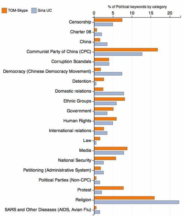 Chinese censuur van online zoekopdrachten naar politieke trefwoorden