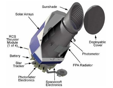 Kepler ruimtetelescoop