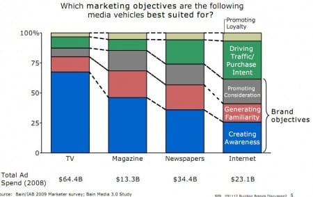 Media vehicles for marketing objectives