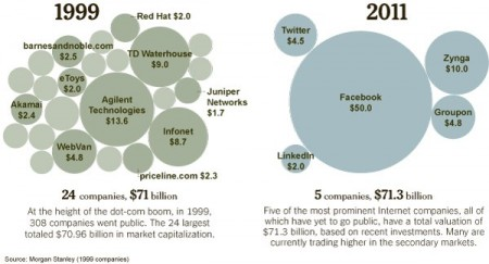 The next internet bubble? 1999 vs 2011