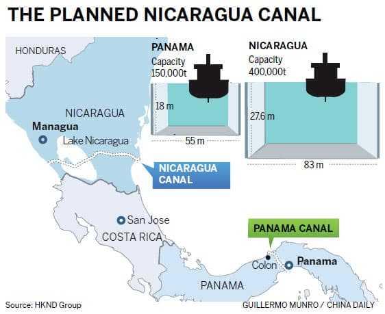 Nicaragua kanaal