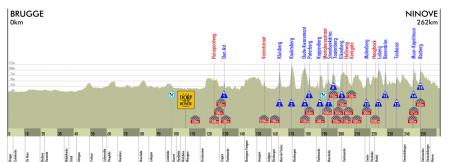 Profiel van de Ronde van Vlaanderen 2010