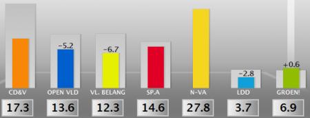 Uitslag verkiezingen 2010 voor de Kamer in vlaanderen