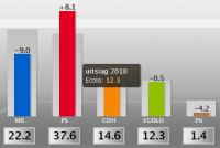Uitslag verkiezingen 2010 voor de Kamer in Wallonië